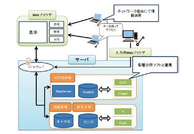 Computer system model