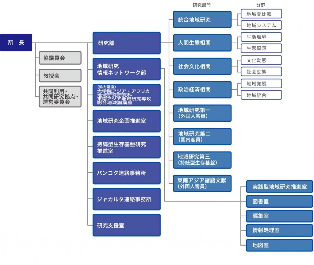 organization_ja_2014